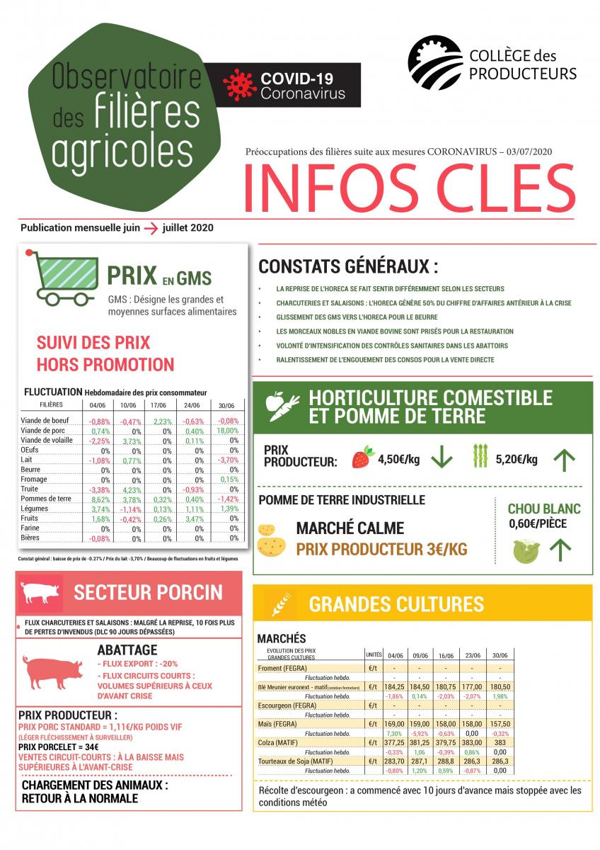 [Covid-19] Observatoire des filières agricoles